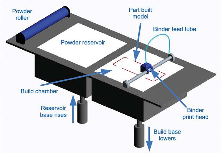 Typical layout of a powder based 3D printer